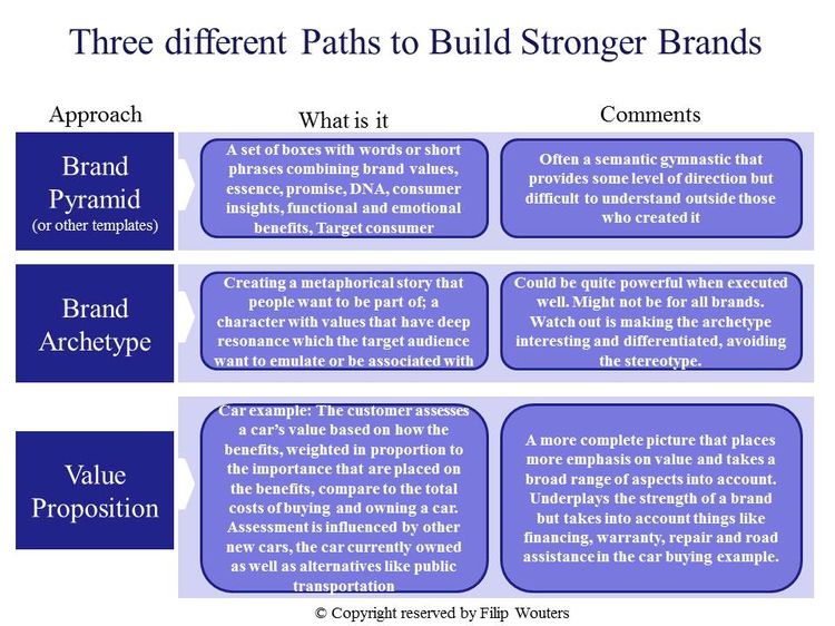 Three different paths to build brands