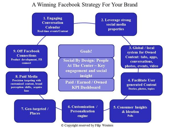 Winning facebook strategy