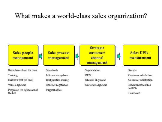 powerful cmo marketing  sales management